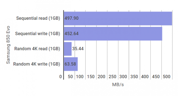 Samsung 850 Evo AS SSD benchmark results