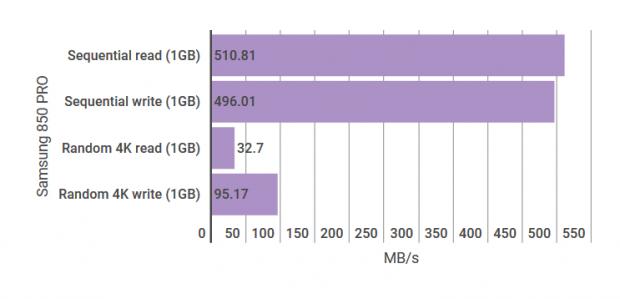 Samsung 850 Pro graph
