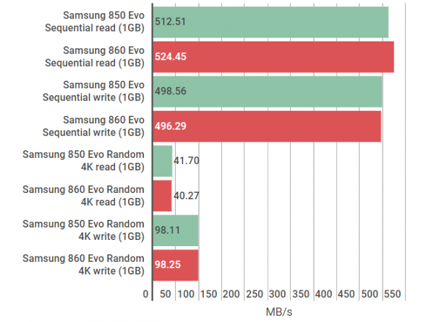 Samsung 860 Evo Review Improved Endurance But Just As Fast As The