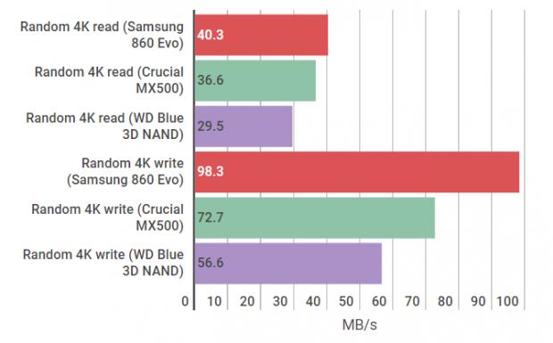 WD Blue 3D NAND random graph
