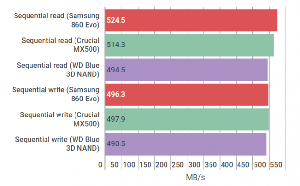 WD Blue 3D NAND sequential graph