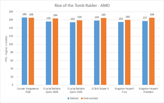 Best RAM Rise of the Tomb Raider results (AMD)