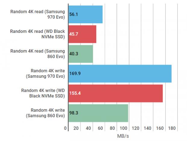 WD Black vs Samsung 970 Evo
