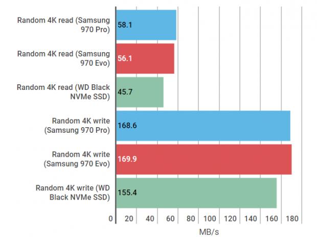 Samsung 970 Pro vs 970 Evo