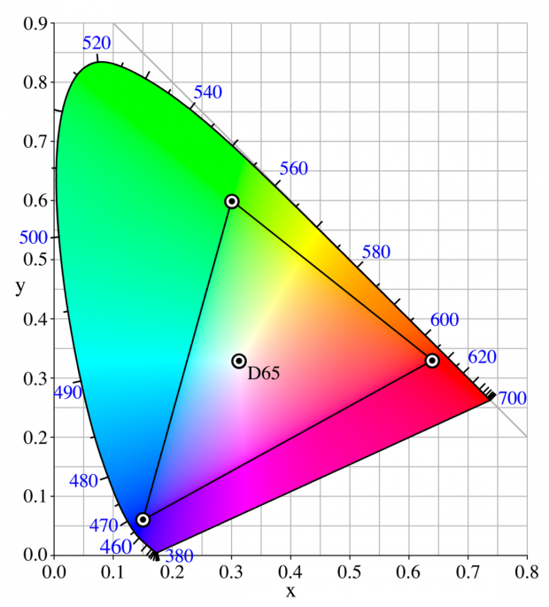 The sRGB colour gamut