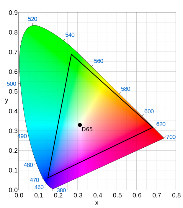 The DCI-P3 colour gamut