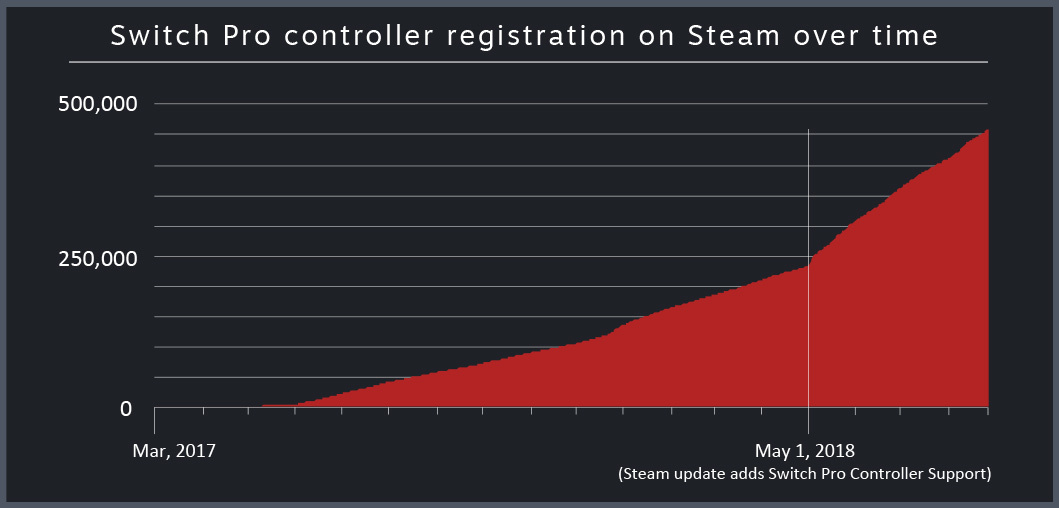 The number of Switch Pro controller registrations has shot up since Valve introduced full support for the controller in May 2018