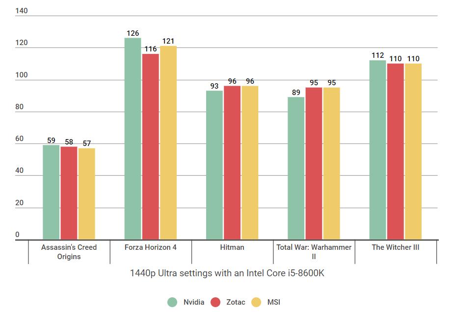 RTX 2080 Ti benchmark showdown: Nvidia vs MSI vs Zotac | Rock Paper