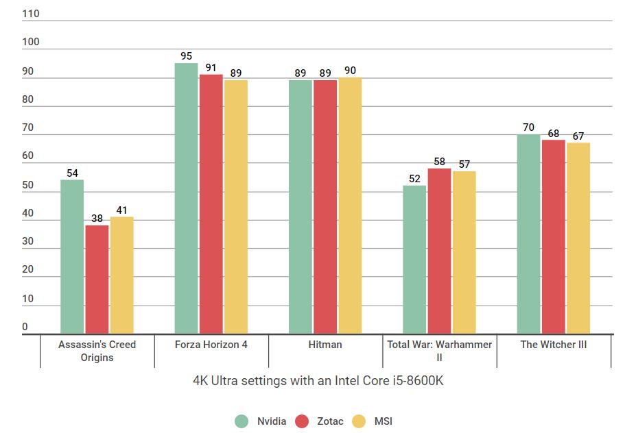 RTX 2080 Ti benchmark showdown: Nvidia vs MSI vs Zotac
