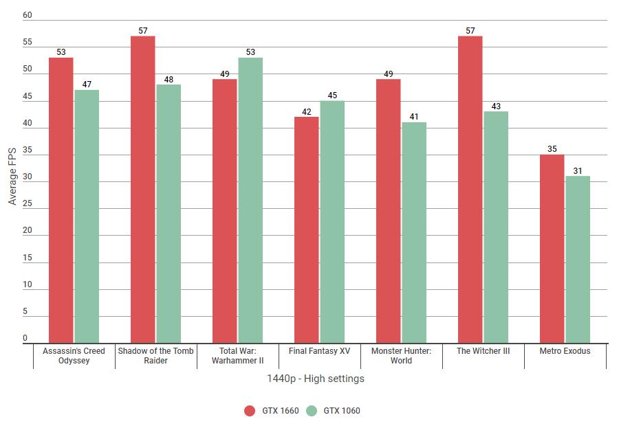 Nvidia GTX 1660 vs 1060: Which is faster? | Rock Paper Shotgun