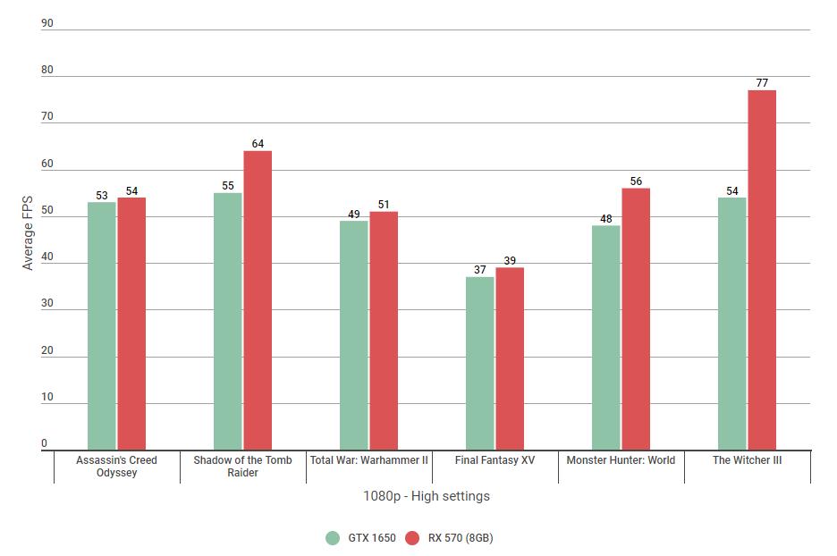 Nvidia GTX 1650 vs RX 570: Clash of the best budget graphics
