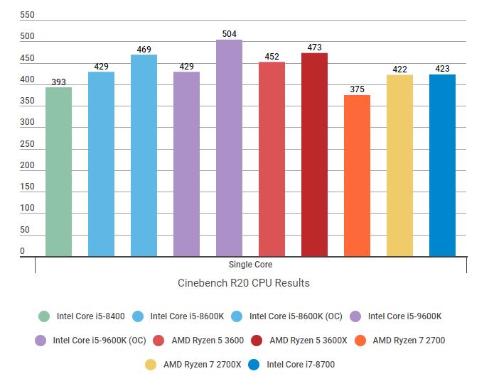 Amd Ryzen 5 3600 Review A Great Value Gaming Cpu Rock Paper Shotgun