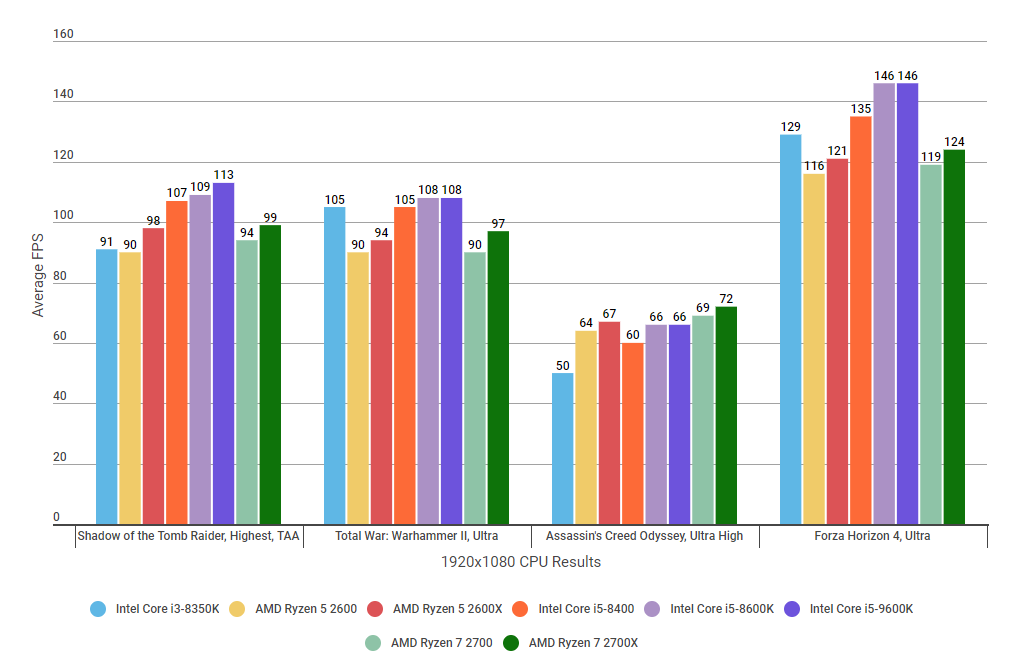 Intel Core i5-8600K review: No longer the best mid-range gaming CPU