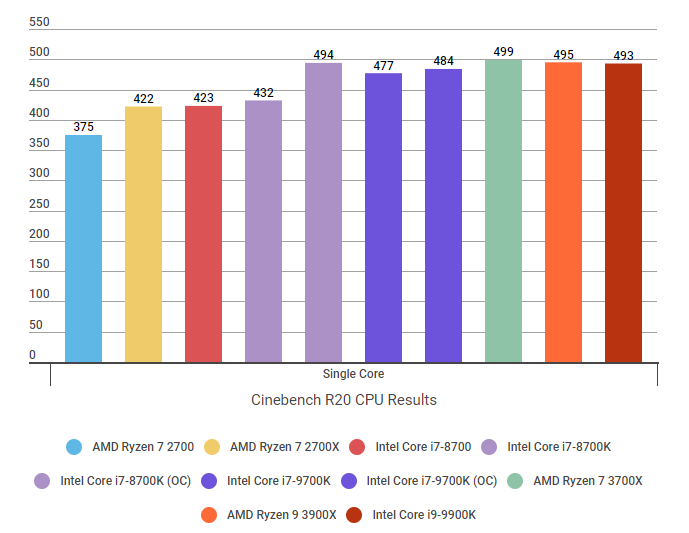 Amd Ryzen 9 3900x Review The Core I9 9900k Killer Rock Paper Shotgun