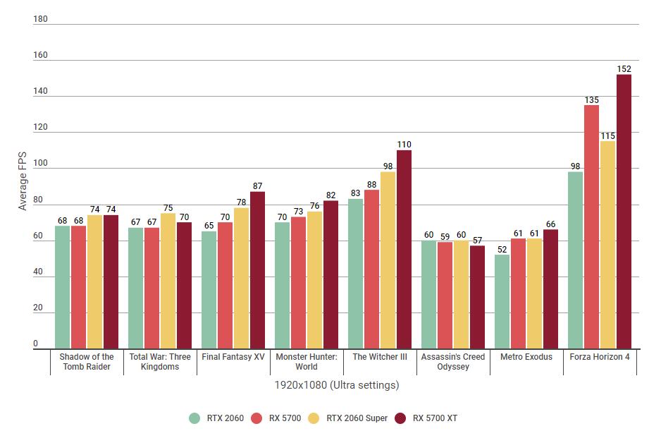 Nvidia RTX 2060 vs AMD RX 5700 vs RTX 2060 Super vs RX 5700 XT