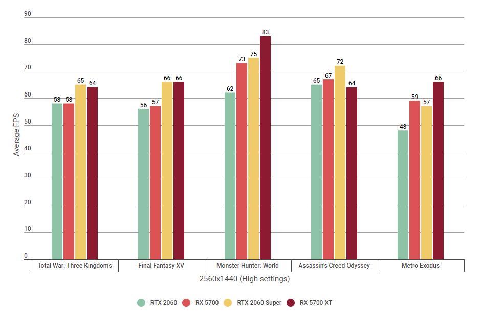 Nvidia RTX 2060 vs AMD RX 5700 vs RTX 2060 Super vs RX 5700