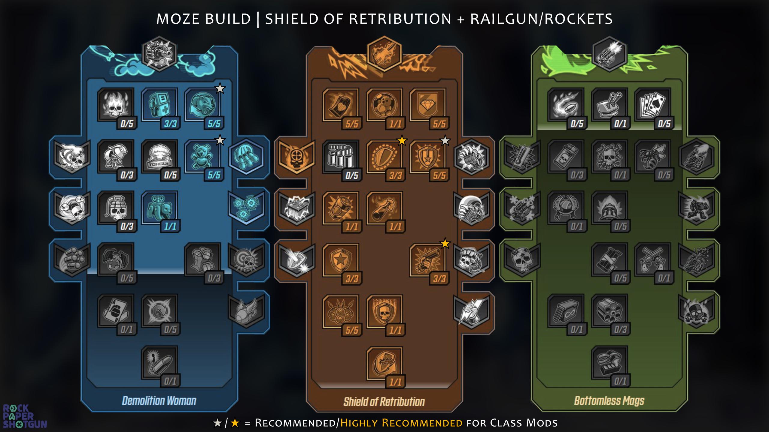 Borderlands 3 Moze build - Shield of Retribution & Railgun/Rockets