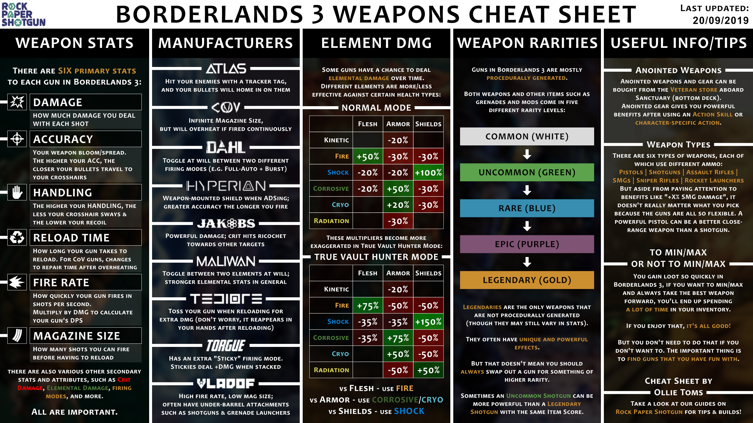 Borderlands 3 weapons cheat sheet