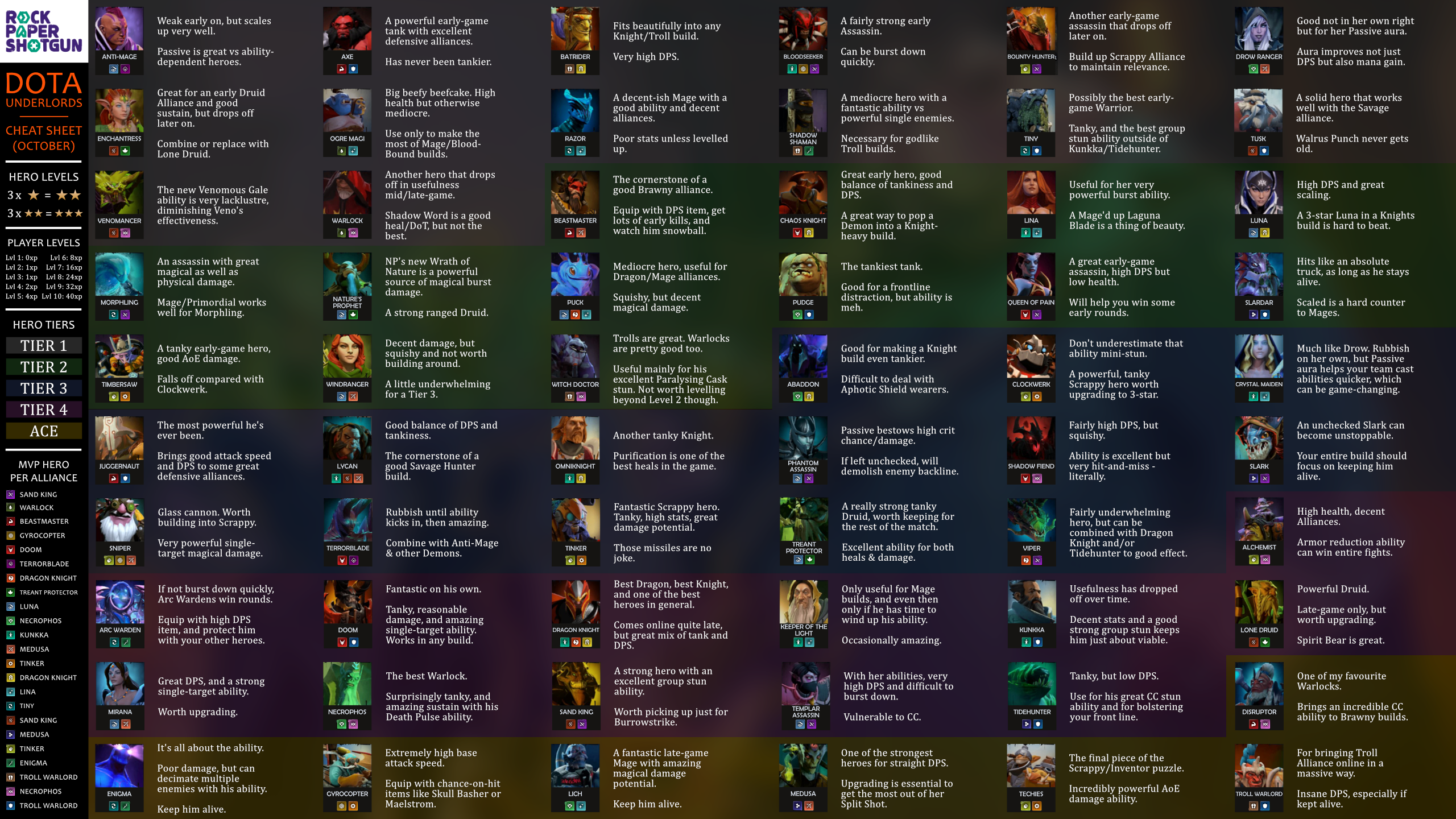dota underlords heroes cheat sheet October