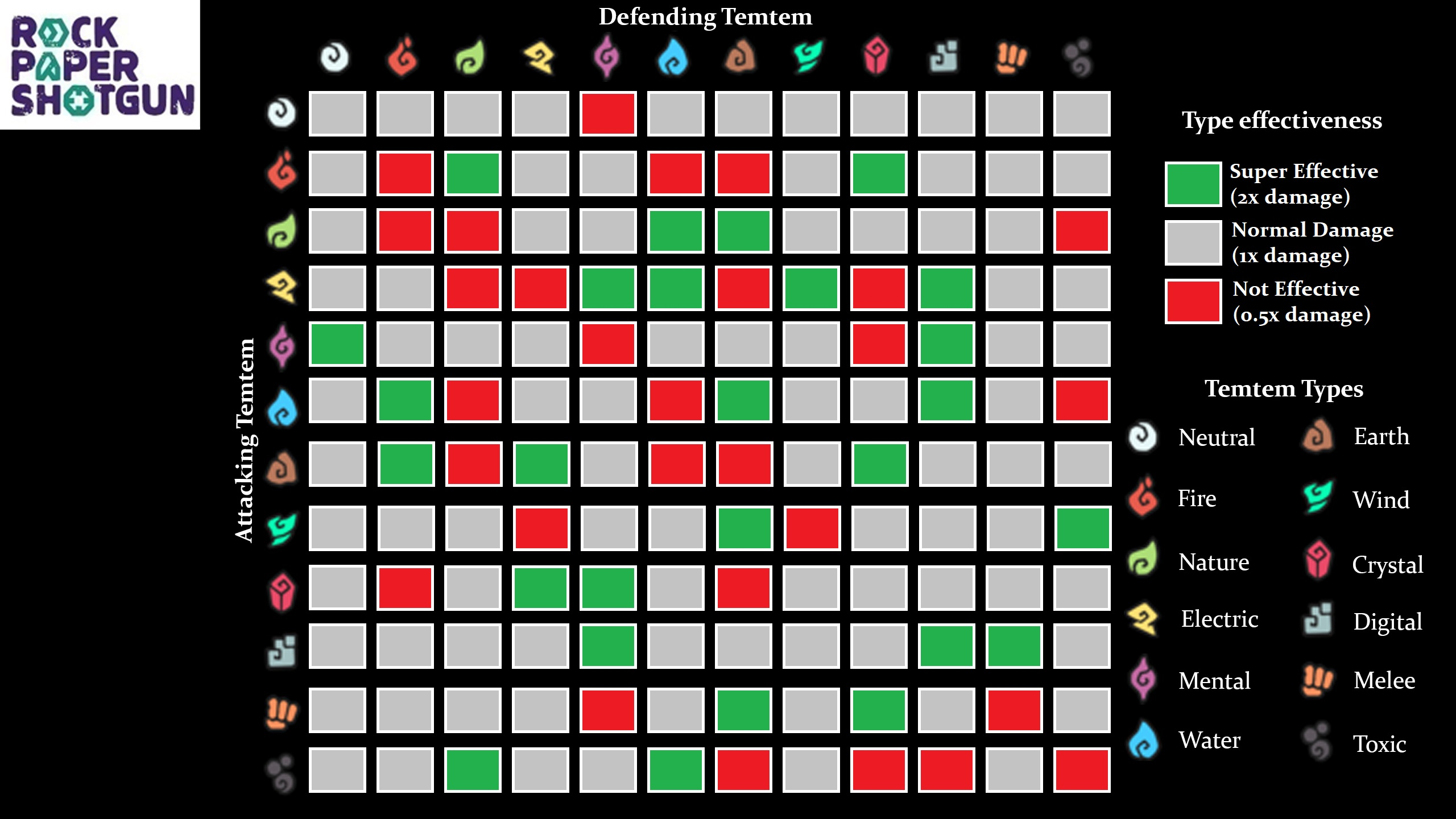 Temtem Types Chart
