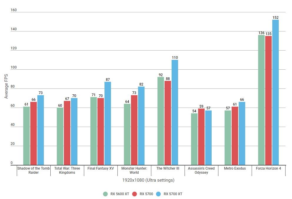 RX 5600 XT vs 5700 - 1080 benchmarks