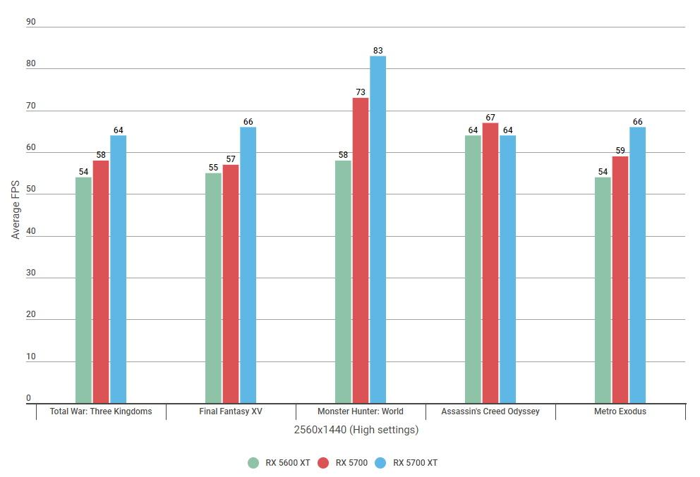 RX 5600 XT vs 5700 - 1440 benchmarks High