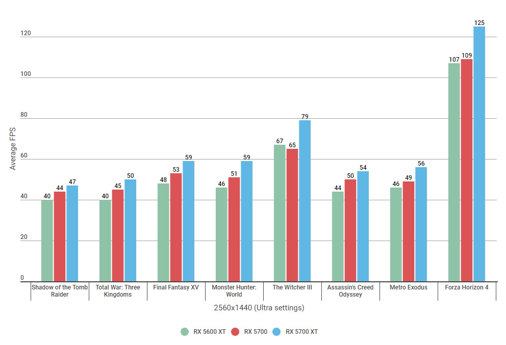 RX 5600 XT vs 5700 - 1440 benchmarks Ultra