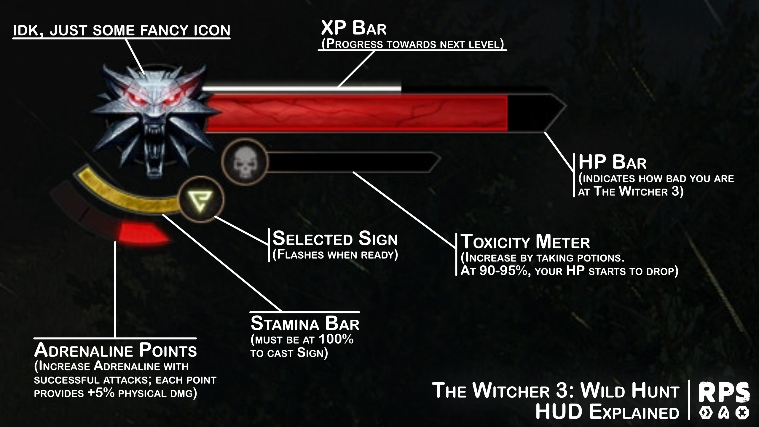 The Witcher 3 HUD explained