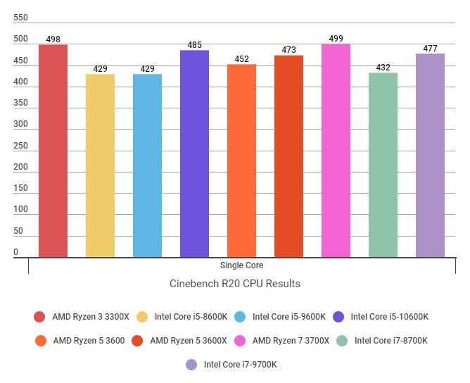 Intel Core i5-10600K review