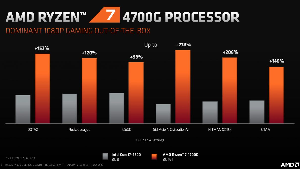 Graphs showing the Ryzen 7 4700G's relative gaming performance compared to Intel's Core i7-9700.