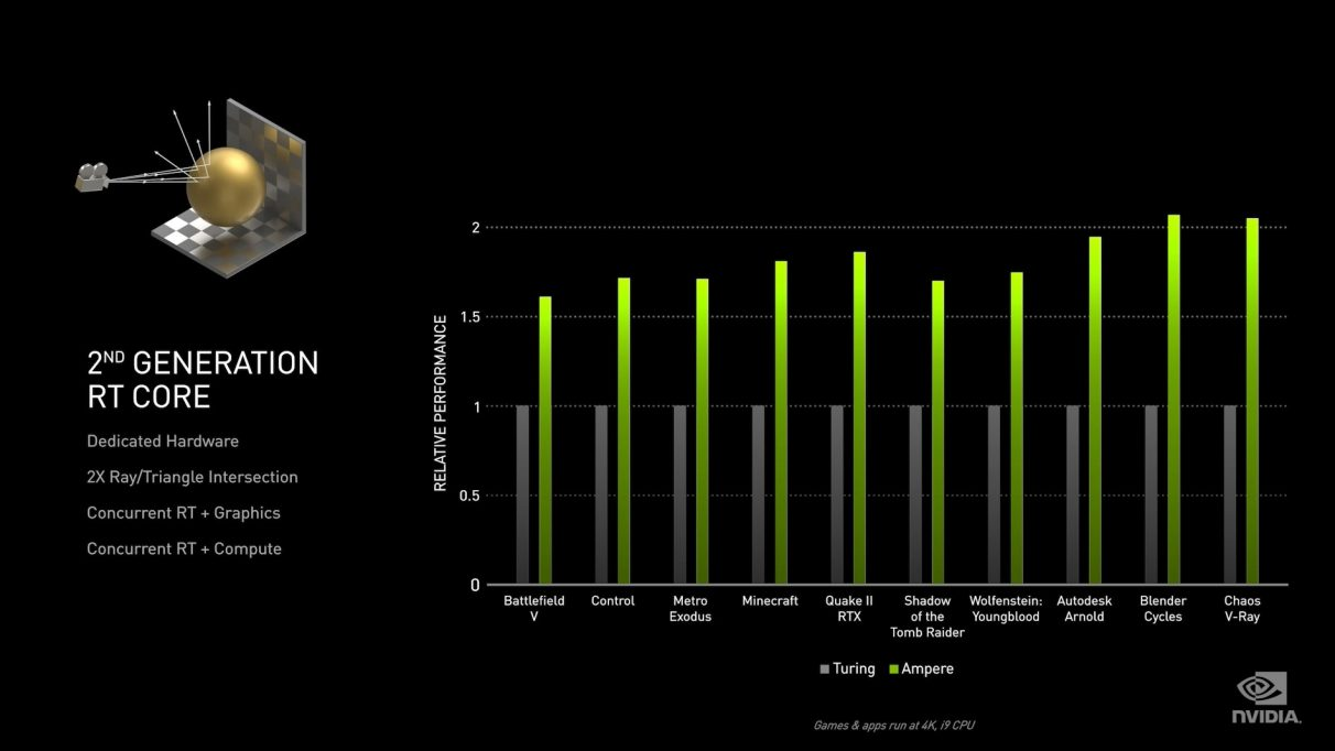A graph showing how Ampere's ray tracing performance compares to Turing