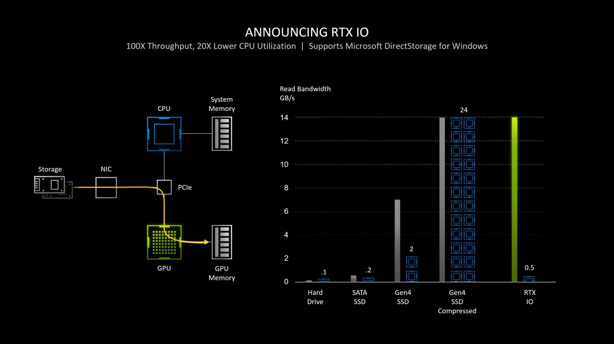 A graph showing how RTX IO will change the IO system on your PC when paired with an RTX graphics card.