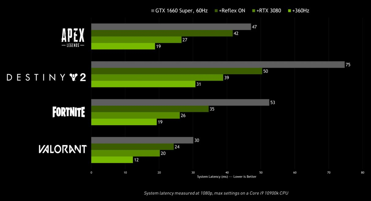 Nvidia's performance chart showing the relative latency times with their Reflex tech enabled.