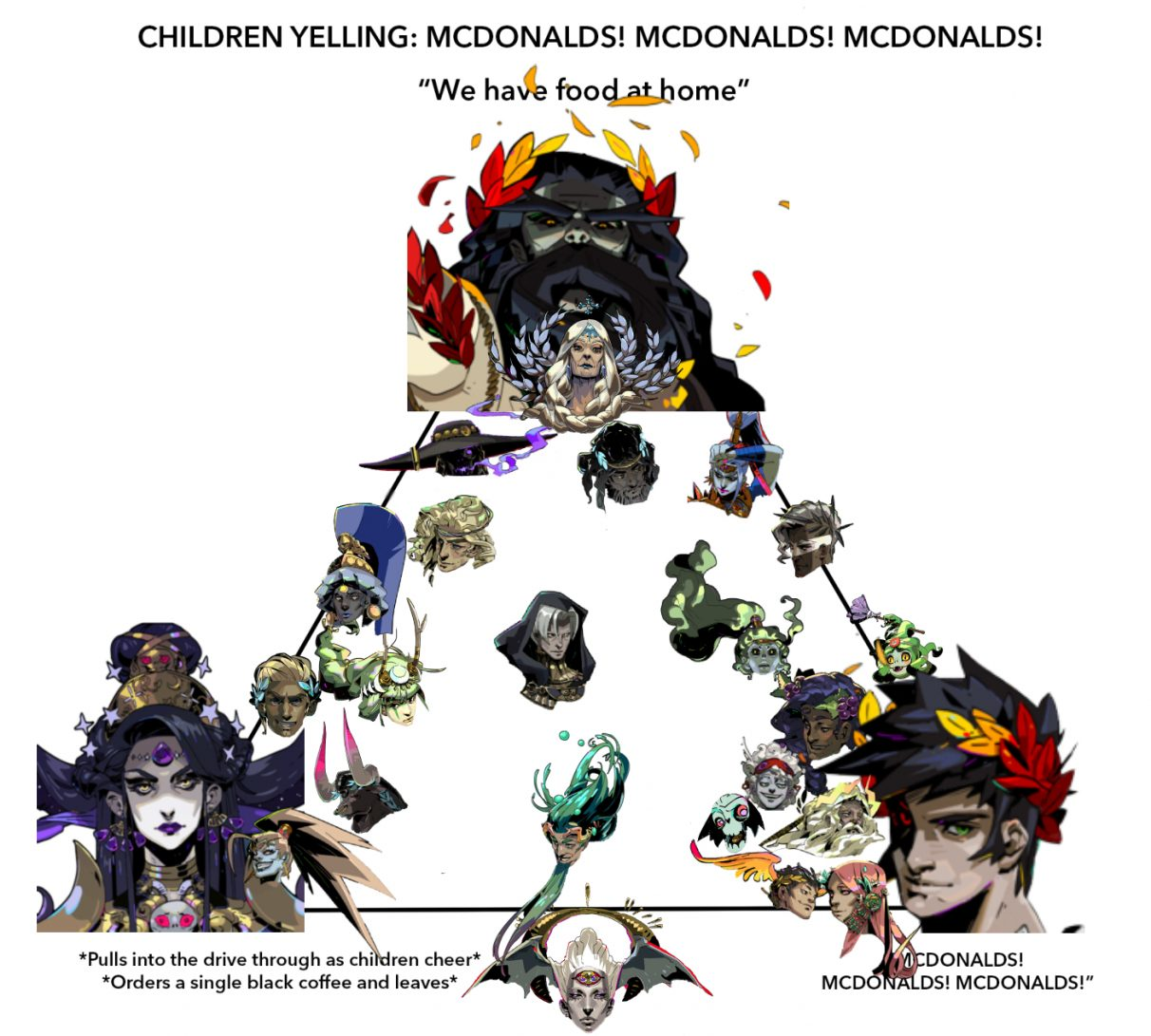 Another version of the McDonald's alignment chart, this time with all the characters from Hades placed on it.