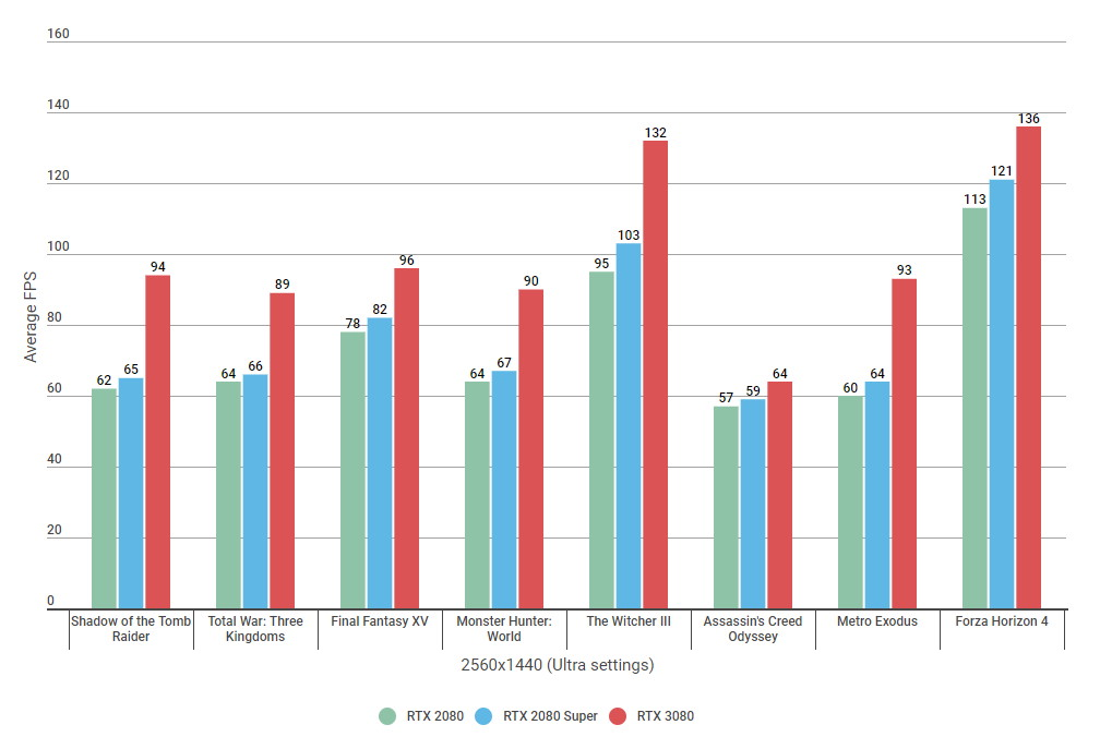 Bar charts showing 1440p benchmark results for the RTX 2080, RTX 2080 Super and RTX 3080 on Ultra settings.