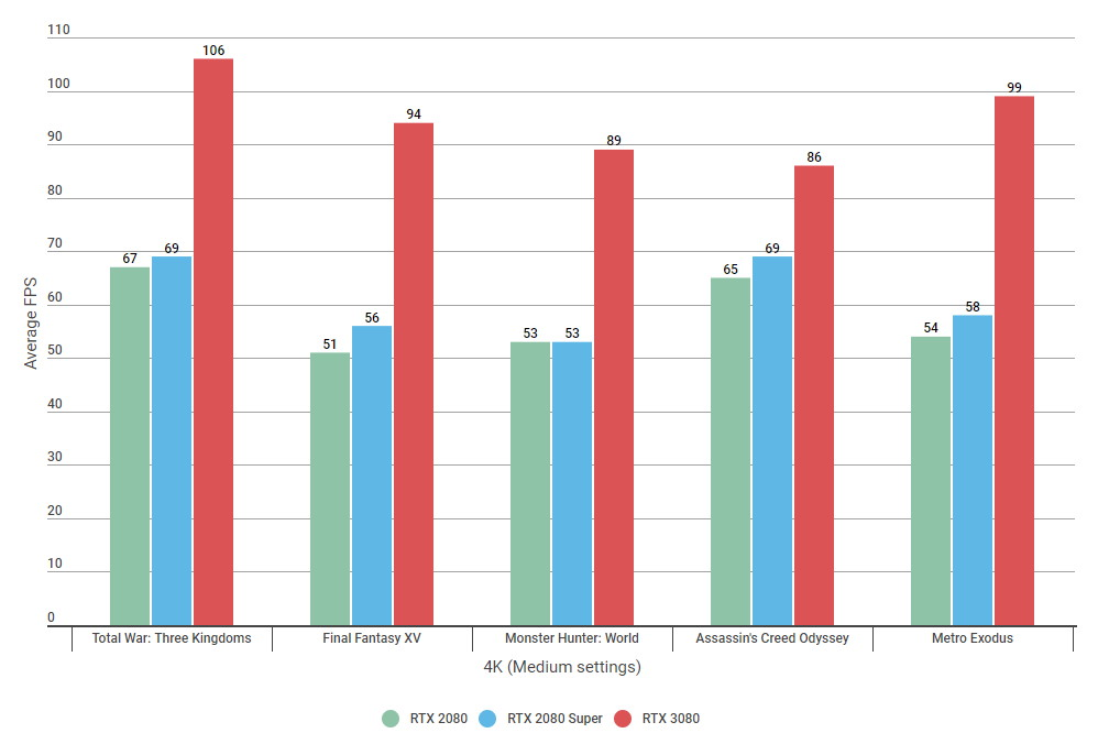 Bar charts showing 4K benchmark results for the RTX 2080, RTX 2080 Super and RTX 3080 on Medium settings.