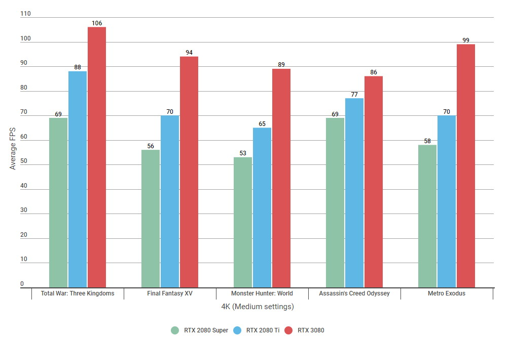 Bar charts showing 4K benchmark results for the RTX 2080 Super, RTX 2080 Ti and RTX 3080 on Medium settings.