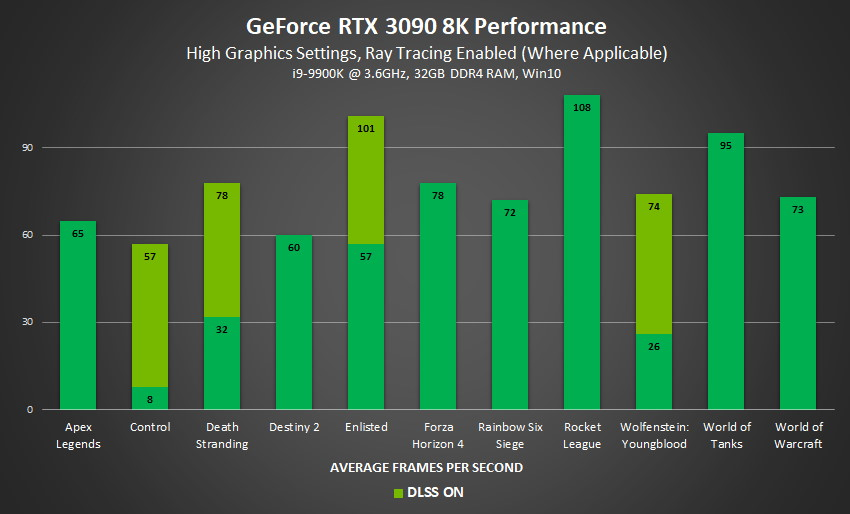 A graph showing the RTX 3090's 8K gaming performance.