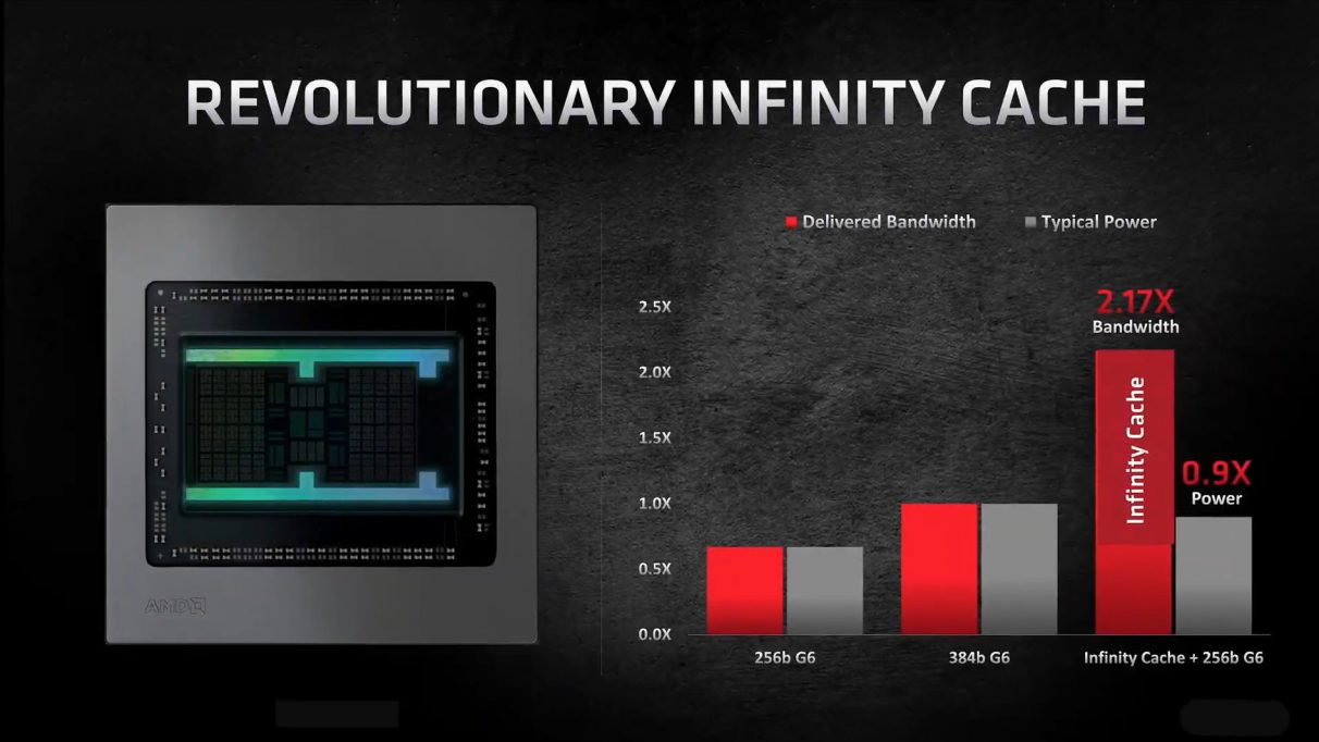 A graph showing the performance gains you'll see in AMD's new Infinity Cache.