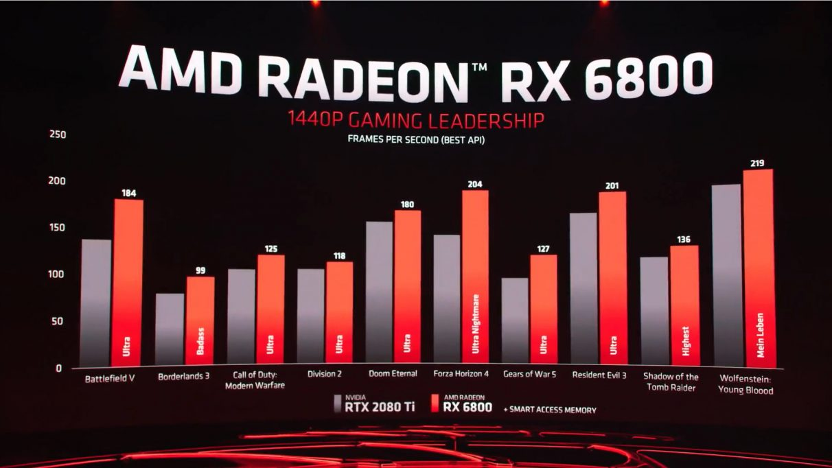 A graph showing the RX 6800's 1440p performance versus Nvidia's RTX 2080 Ti.