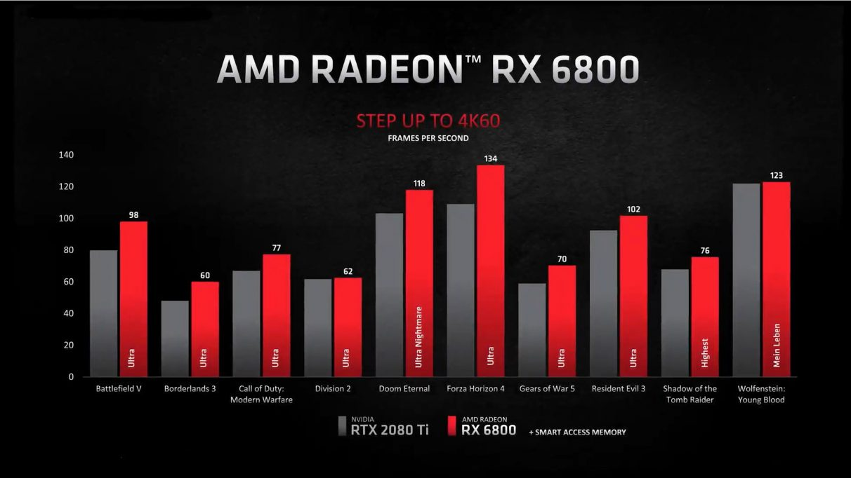A graph showing the RX 6800's 4K performance versus Nvidia's RTX 2080 Ti.