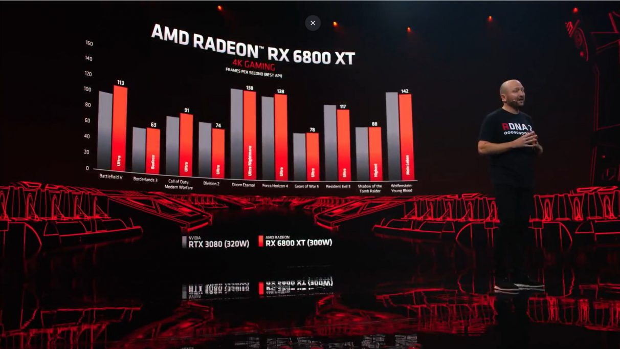 A graph comparing the RX 6800 XT's 4K performance to Nvidia's RTX 3080 at 4K.
