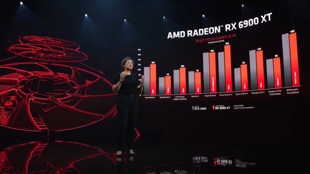 A graph showing the RX 6900 XT's 4K performance versus Nvidia's RTX 3090.