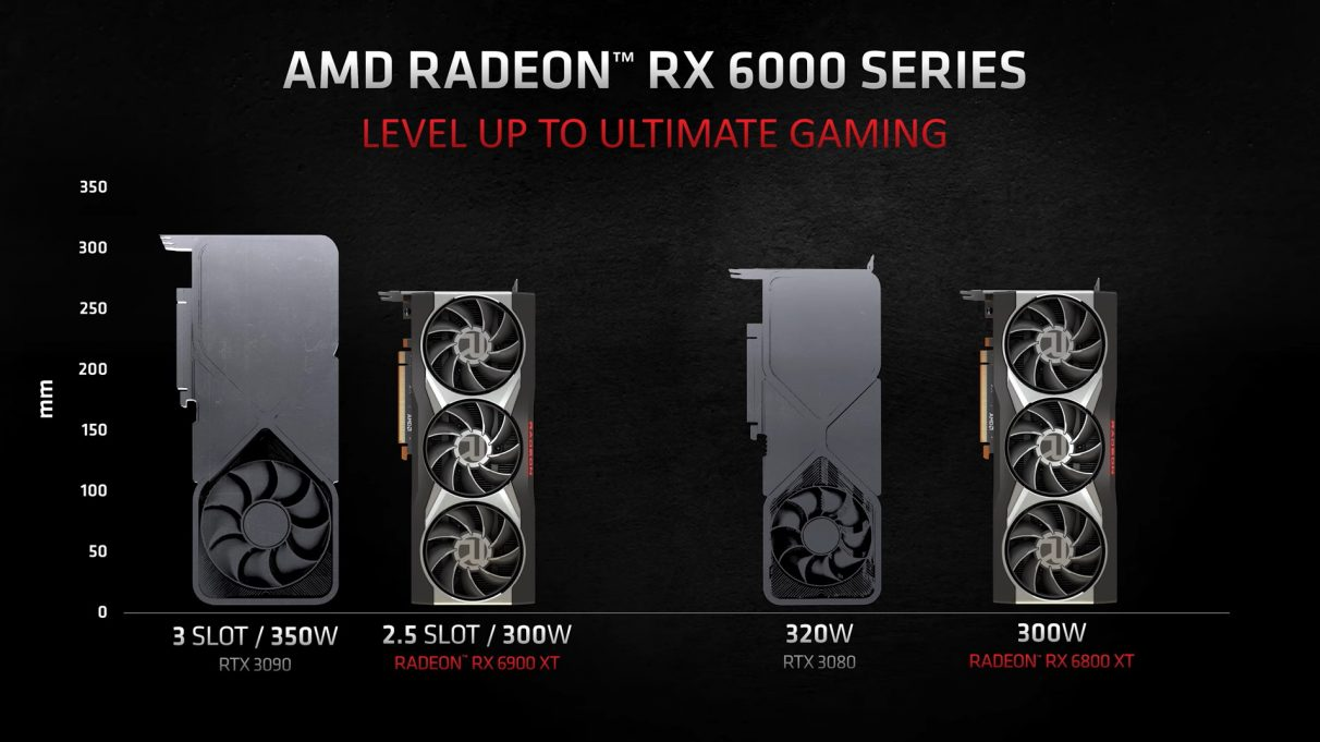 An image showing the relative sizes of AMD's RX 6900 XT and 6800 XT compared to Nvidia's RTX 3090 and RTX 3080.