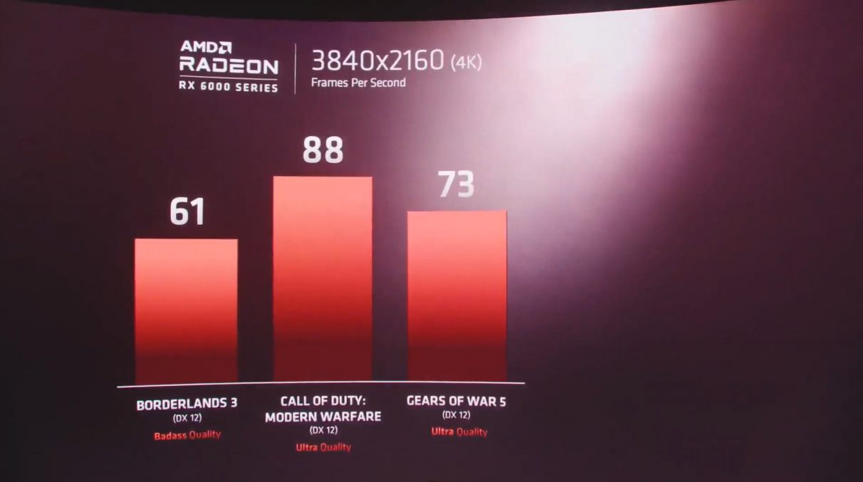A graph showing 4K benchmark figures for AMD's RX 6000 BIg Navi GPU at 4K in Borderlands 3, Modern Warfare and Gears 5.