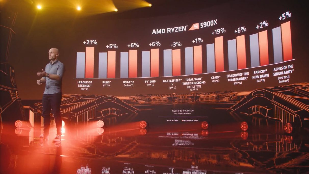 AMD's benchmark figures for the Ryzen 9 5900X's gaming performance puts it ahead of the Intel Core i9-10900K in several titles