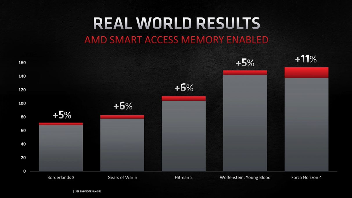 A graph showing the performance gains from AMD's Smart Access Memory feature enabled.
