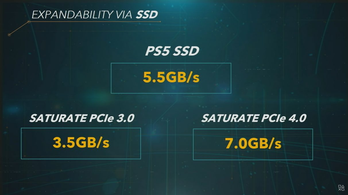 An image from Mark Cerny's Road to PS5 presentation comparing SSD speeds of the PS5 with PCIe 3.0 and PCIe 4.0 SSDs.