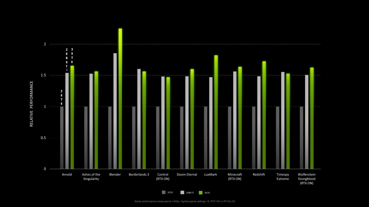 A graph showing the RTX 3070's 1440p gaming performance in a number of games and benchmarks compared to the RTX 2070 and RTX 2080 Ti.