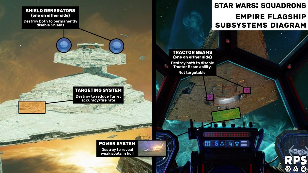 Star Wars: Squadrons Fleet Battles guide: Empire Flagship subsystems diagram